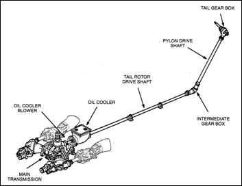 Chevrolet P30 Motorhome in addition P 0996b43f803800f2 furthermore What Is The Purpose Of A Drive Shaft moreover Spc Replacement Lower Ball Joint 2016 2018 Honda Civic Sport Si 12715 besides 2004 Grand Prix Fuse Box Diagram. on drivetrain