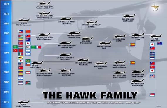 mh 60r seahawk helicopters with S 70b 20 Sh 60b 20seahawk  20sh 60f 20cv  20hh 60h 20rescue 20hawk  20hh 60j 20jayhawk  20vh 60n on Sunshine Coast Defence Industry In The Spotlight furthermore Mh 60r au cae2 further Sik s 70 Sea additionally Sa royal saudi navy additionally Wings Over Illawarra 2017 Ran Mh 60r Romeo Seahawk.